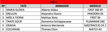 IRC 4